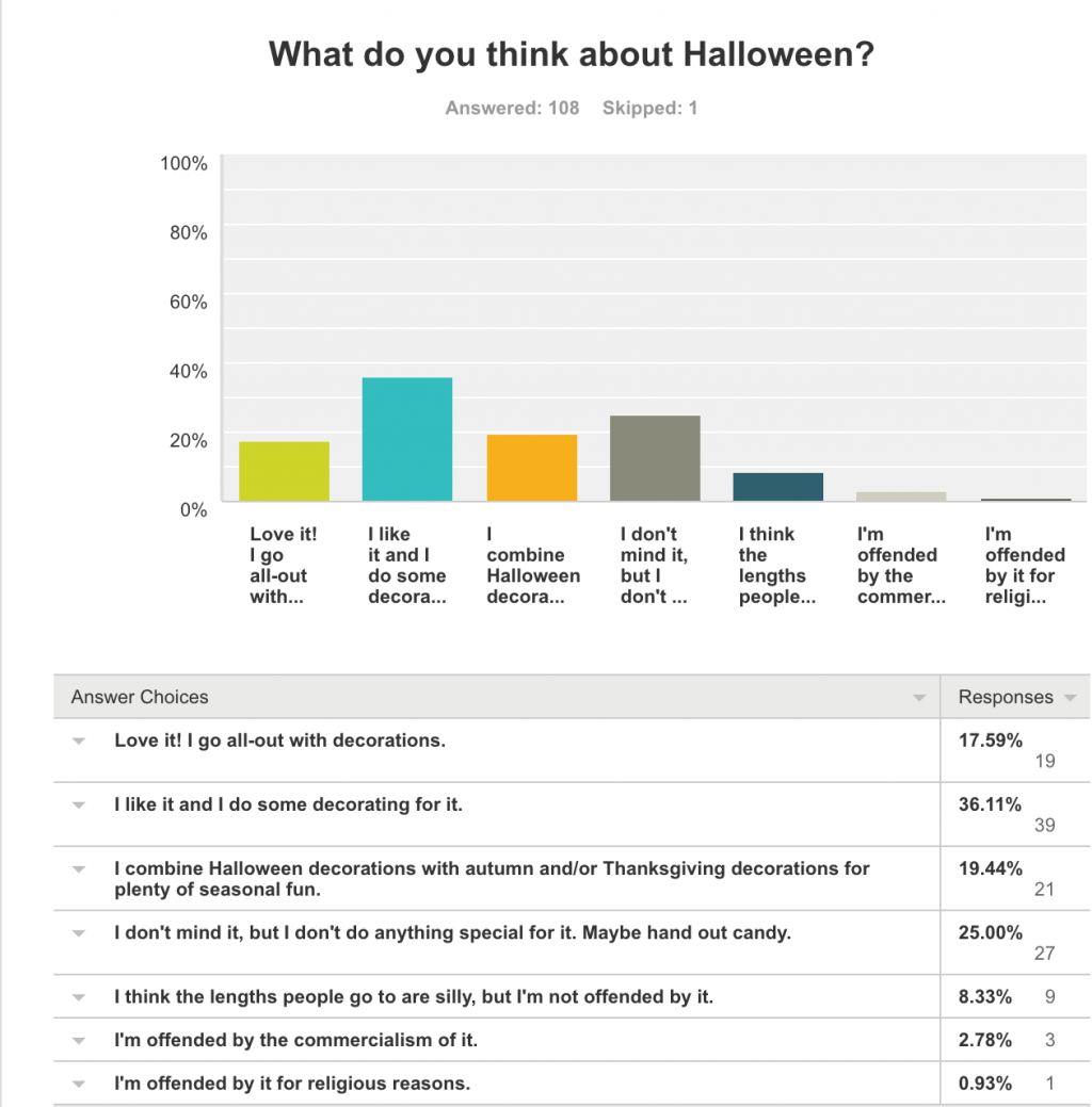 Halloween Poll Results