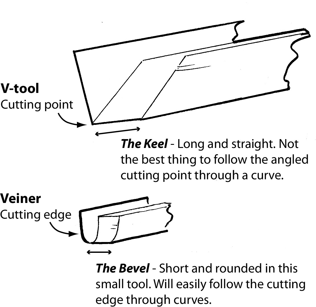 Line Carving: Three Simple Styles - Woodcarving Illustrated
